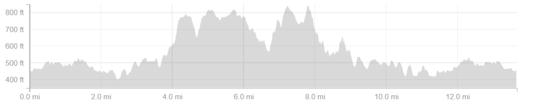 Hot-Iron-elevation-profile